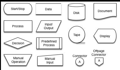 Stenciltown software diagrama de flujo ccuart Gallery